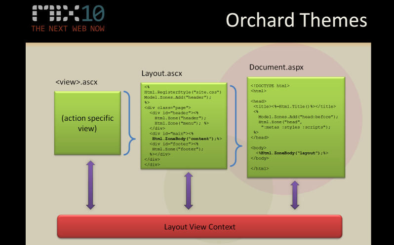 orchard theme
